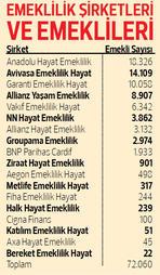 72 Bin Kisi Ozel Emekli